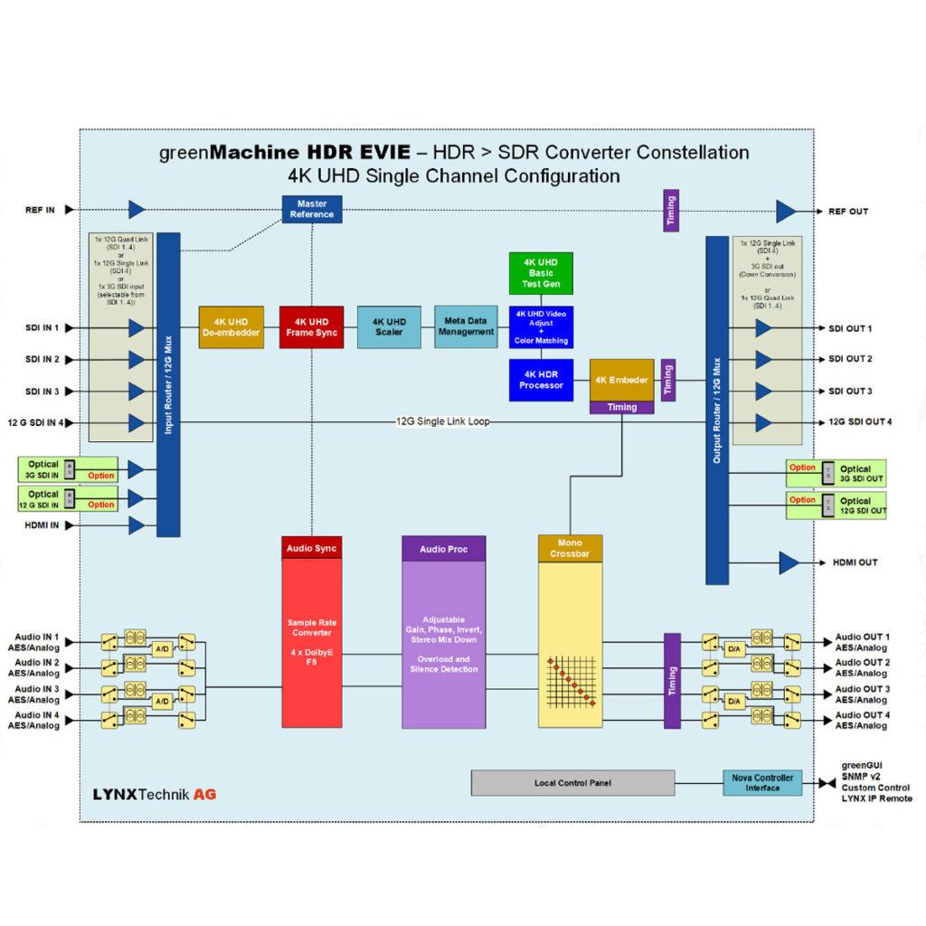 Konwerter HDR Evie 4K UHD do konwersji obrazu