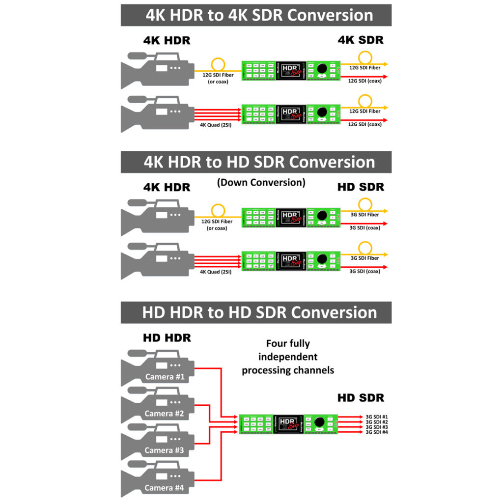 """Solutions are available for """"frame by frame"""" HDR to SDR  conversions, this typically involves a post process"""