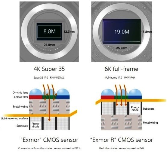 Exmor R technology for improved sensitivity and noise reduction