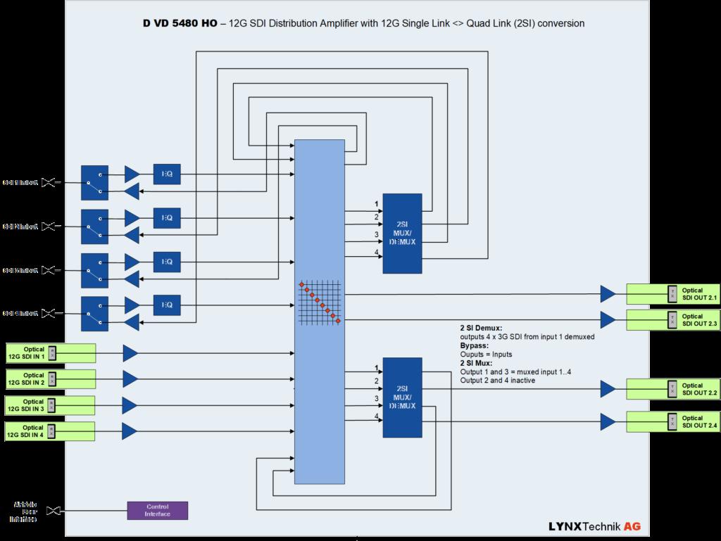 Jako wzmacniacz dystrybucyjny 12G-SDI, moduł przenosi sygnał wideo 4K na jednym kablu