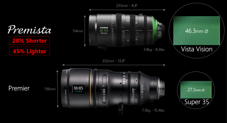 The focus ring features a rotation of a full 280 degrees to facilitate precise focusing